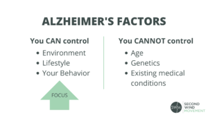 Alzheimer's factors you can't control (age, genetics, existing medical conditions) and Alzheimer's factors you can control (environment, lifestyle, your behavior)