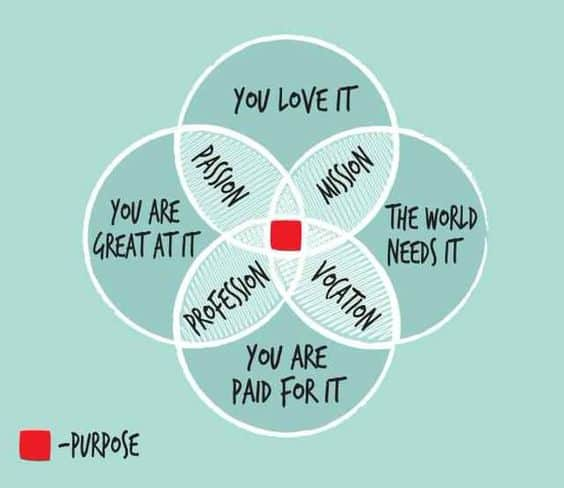 purpose and passion helps people serve others