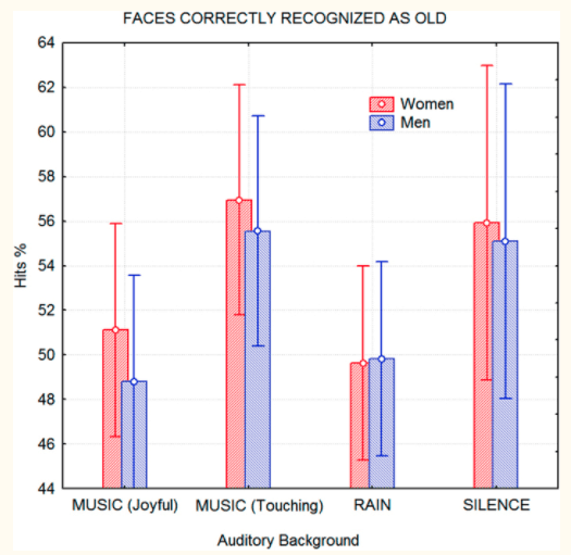 Study results from testing memory encoding against emotionally touching and other music