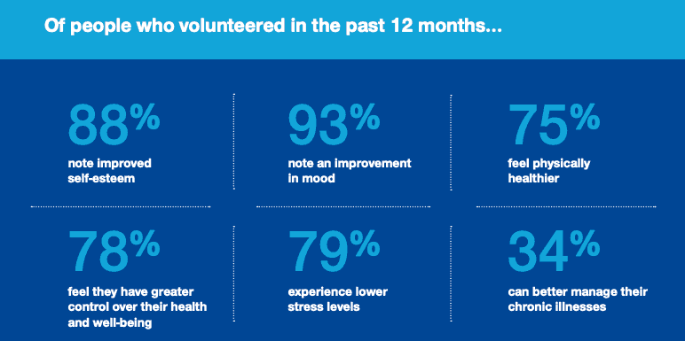 health benefits of volunteering stats by unitedhealth study