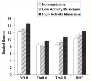 congitive preservation test scores of nonmusicians, low activity musicians, and high activity musicians