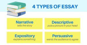 4 types of essay: narrative, descriptive, expository, persuasive