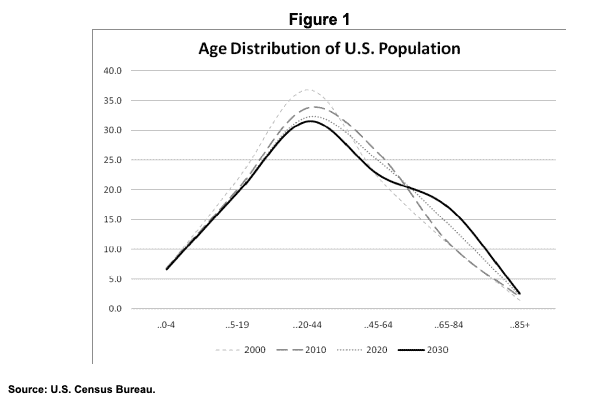 age distribution of us population