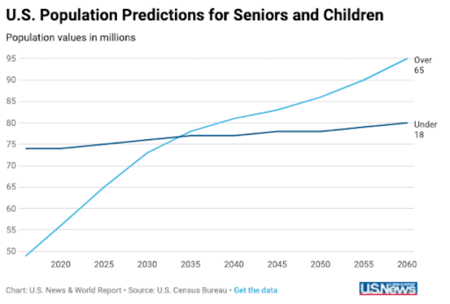 us population predictions