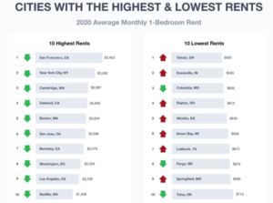 cities with the highest and lowest rents