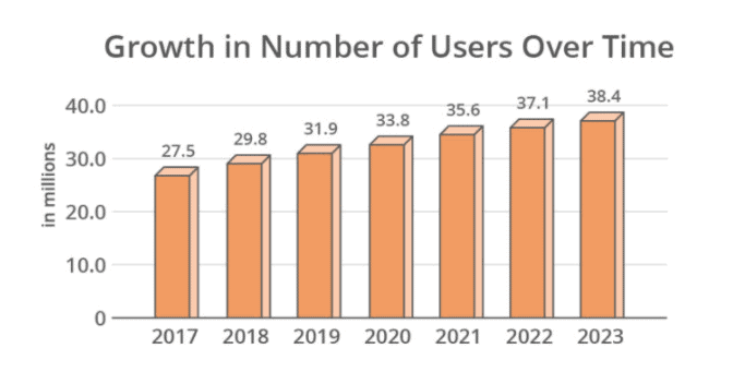 growth in number of users over time