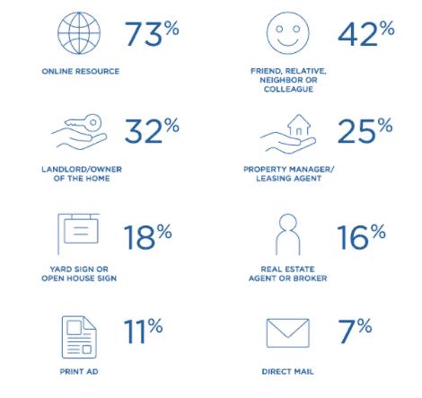 landlord statistics