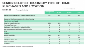 senior-related housing by type of home purchased and location