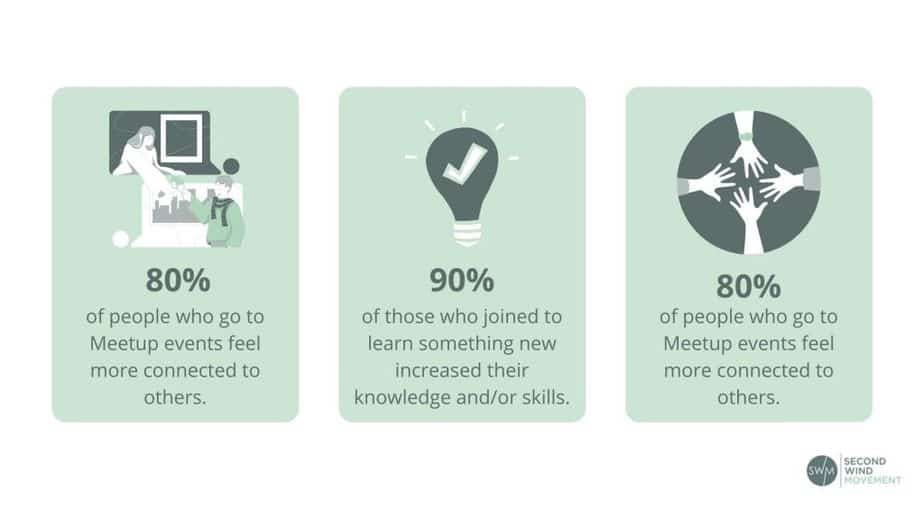 Statistics on how Meetup benefits social interactions and knowledge