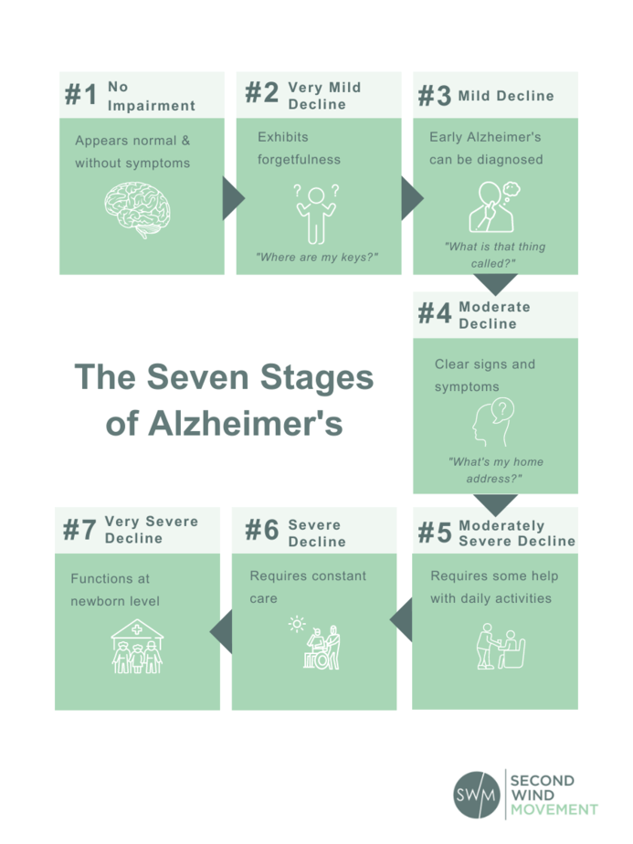 7 stages of alzheimer's