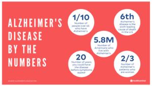 alzheimer's disease statistics