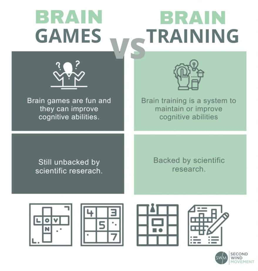The difference between brain training and brain games