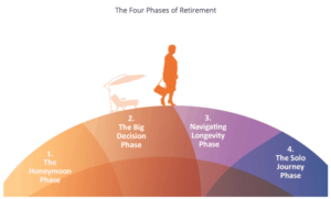 the four phases of retirement: the honeymoonphase, the big decision phase, navigating longevity phase, the solo journey phase