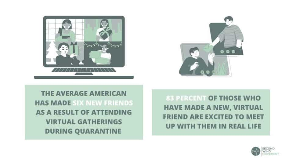 Statistics on how Americans are making new friends through virtual gatherings during lockdown.