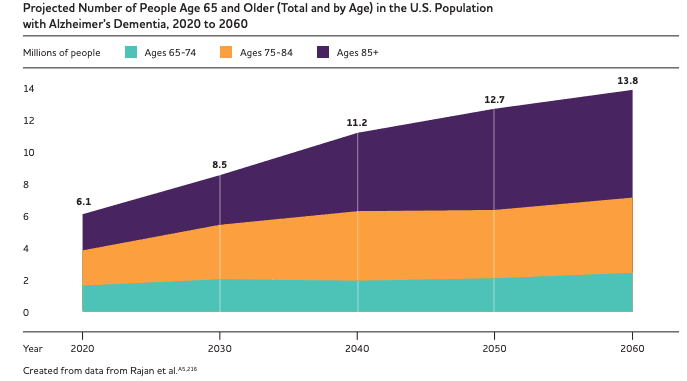 projected number of people aged 65 and older in the US population with Alzheimer's Dementia from 2020 to 2060