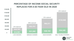 percentage of income social security replaces for a 65-year old in 2020
