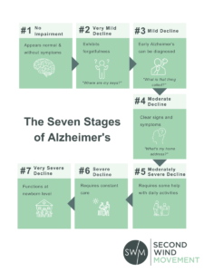 seven stages of alzheimer's